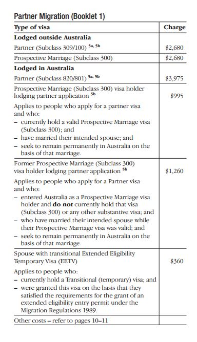 Partner Visa Fees