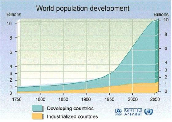 World Population Development