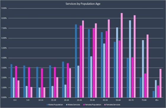 PopulationServices